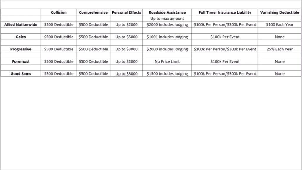 Florida RV Insurance Cost